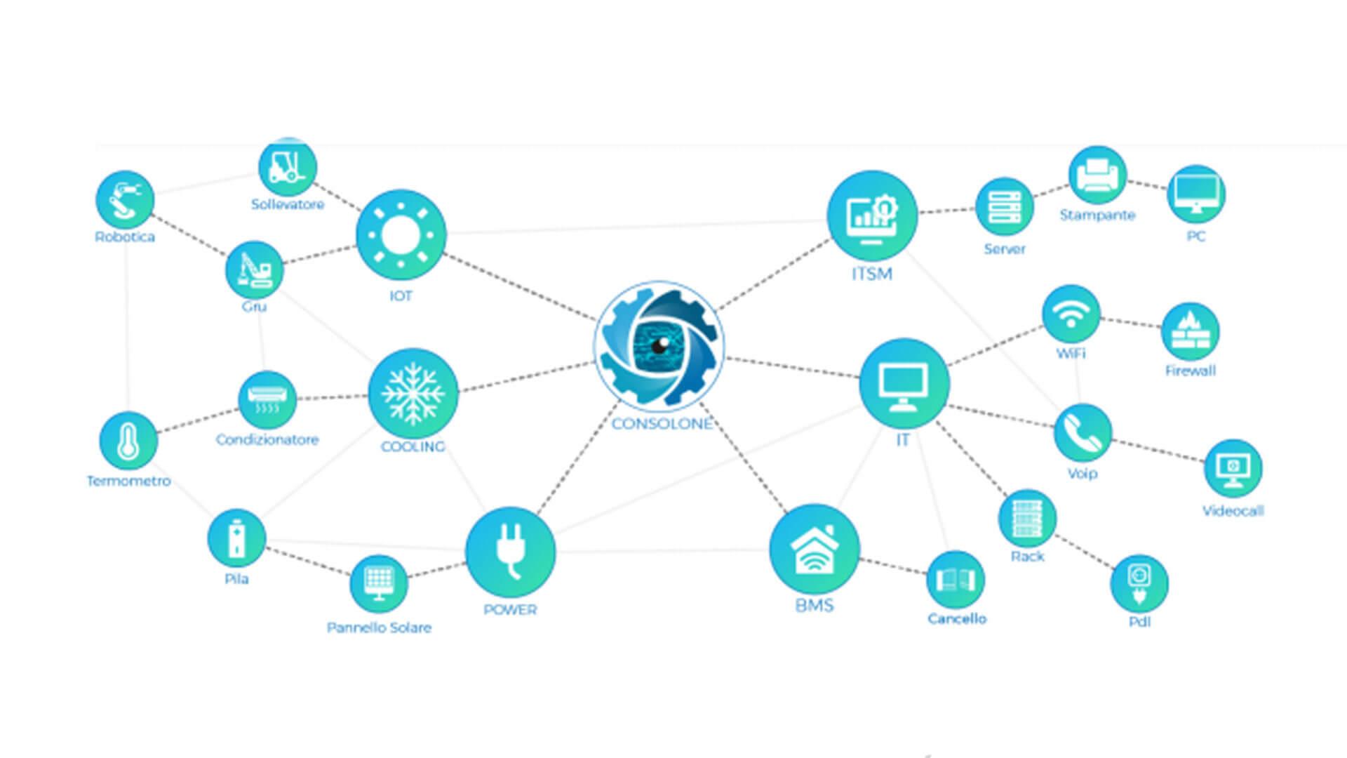 grafico che mostra smartnet consolone