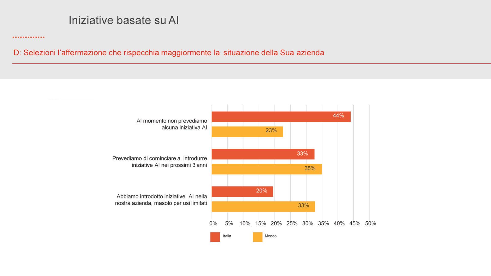 grafico che mostra lo Sviluppo di iniziative basate sull'AI