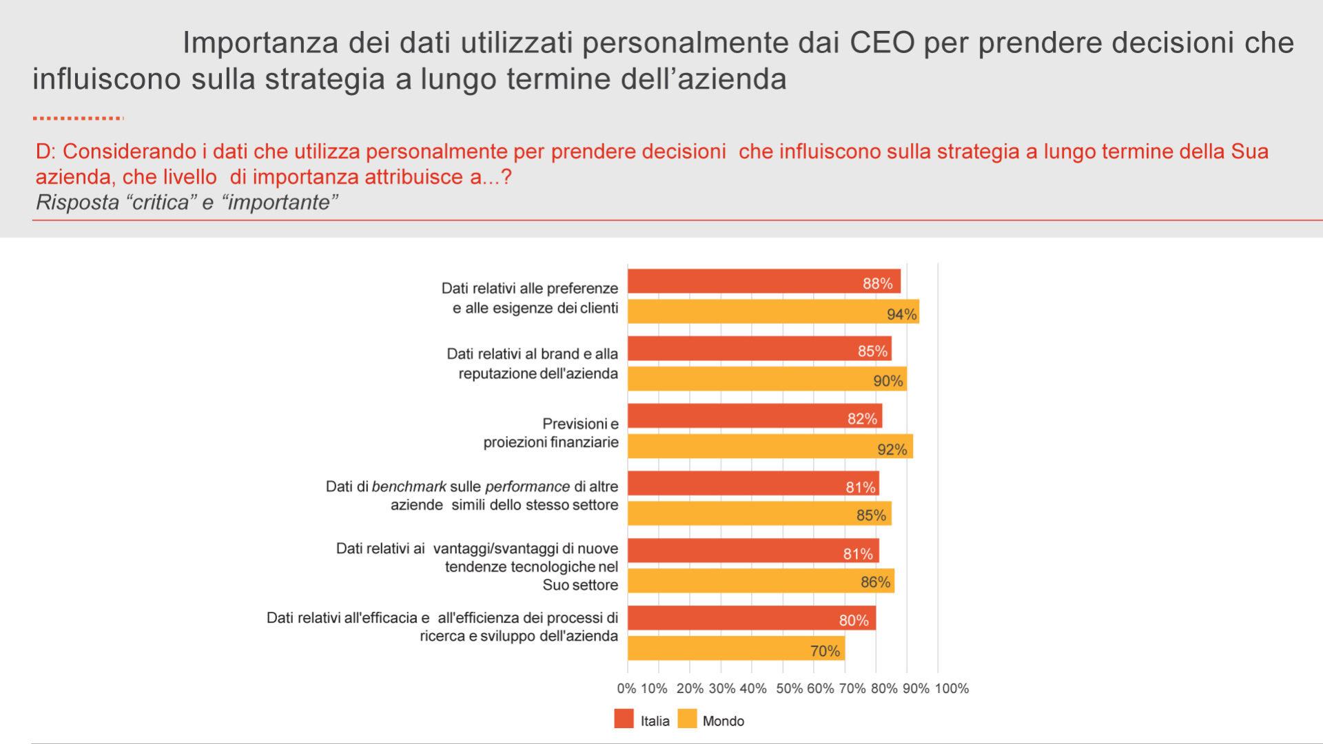 grafico che mostra l'Importanza dei dati utilizzati personalmente dai CEO per prendere decisioni che influiscono sulla strategia a lungo termine dell'azienda