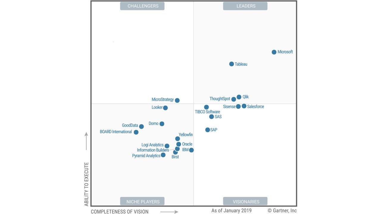 Salesforce Tableau Gartner