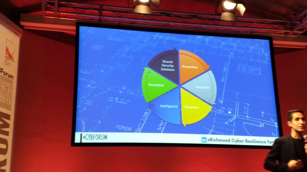 Cyber Resilience Forum sicurezza multidiciplinare