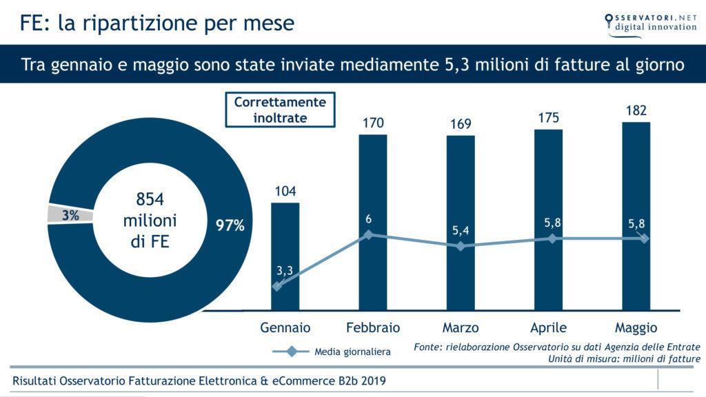 grafico che mostra la fatturazione elettronica in Italia nel periodo gennaio-maggio 2019