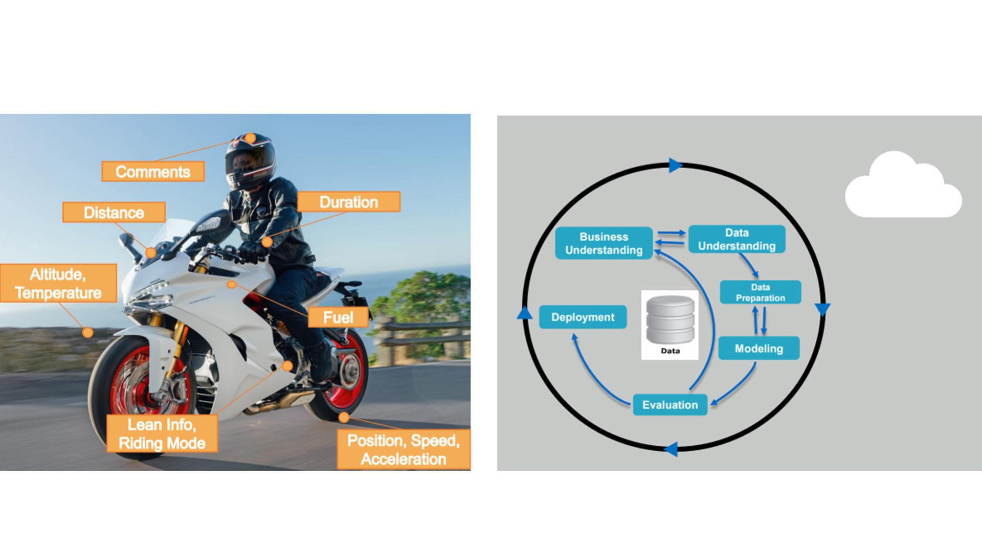 Il progetto di Netapp con Ducati per i digital360 awards 2019