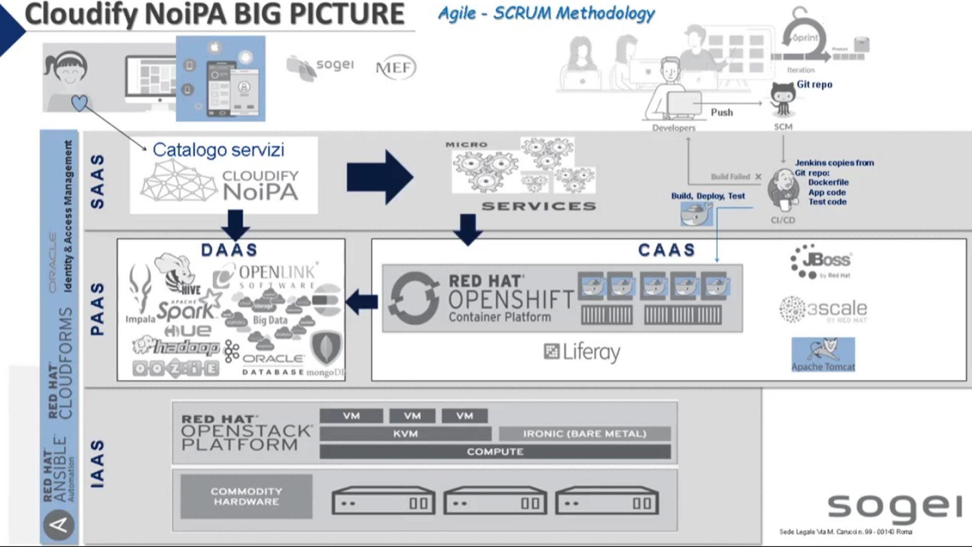 schema che illustra l'Architettura di Cloudufy NoiPA