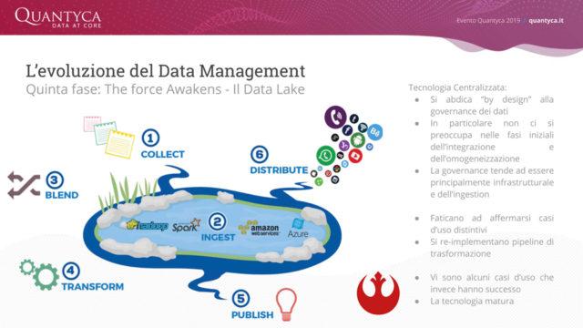 Data strategy 7