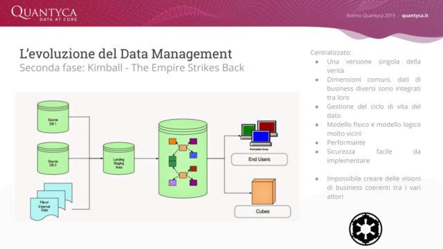Data strategy 5