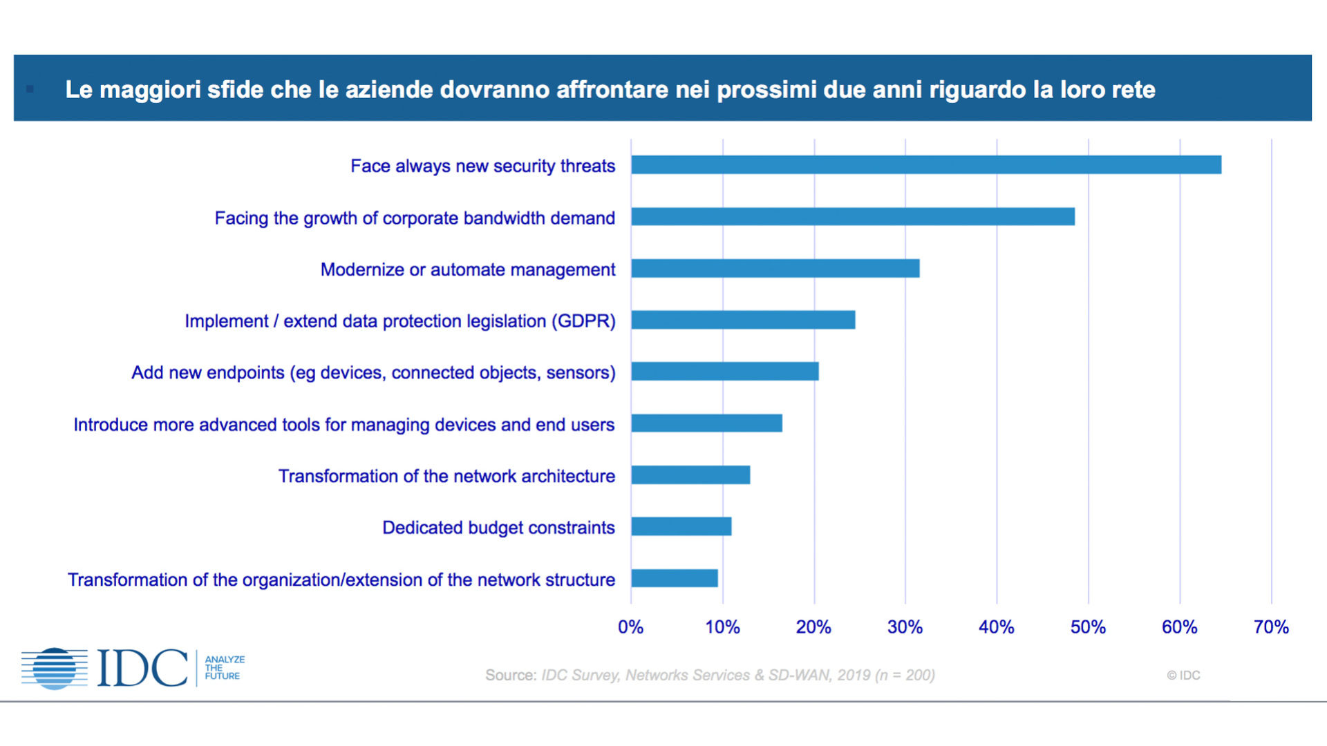 grafico che mostra Le maggiori sfide che le aziende dovranno affrontare nei prossimi due anni riguardo la loro rete