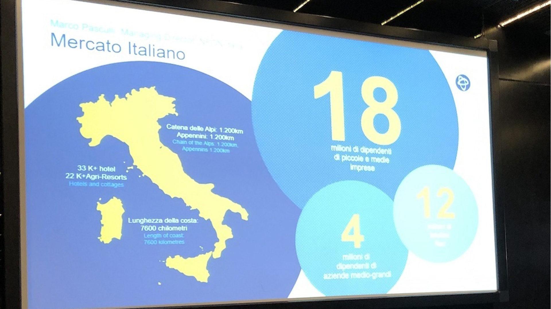 Grafico che mostra Il mercato italiano della telefonia in cloud