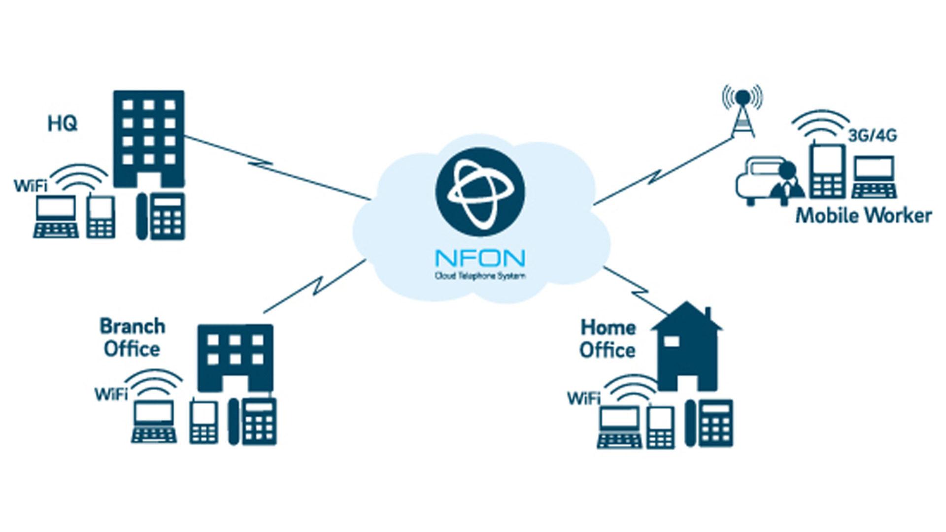 schema centralino virtuale mostra Sistema telefonico in cloud