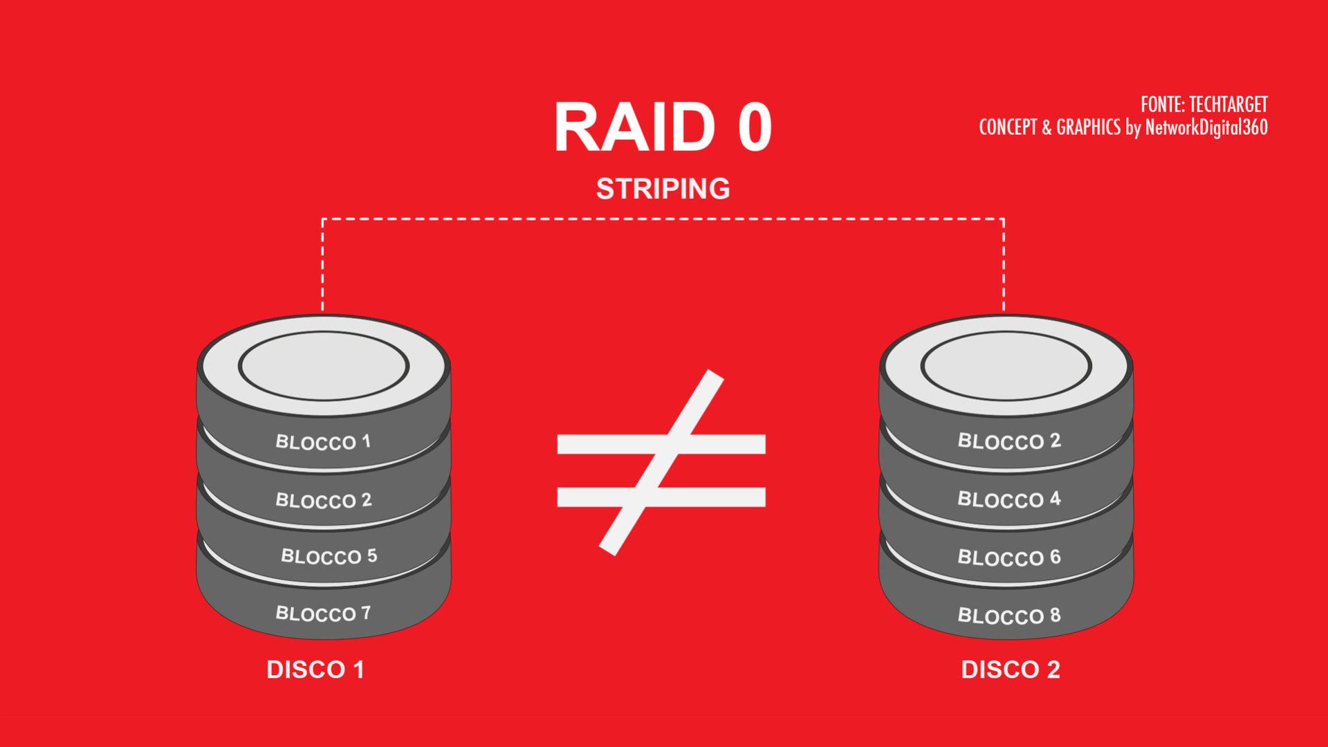 grafica che mostra raid 0