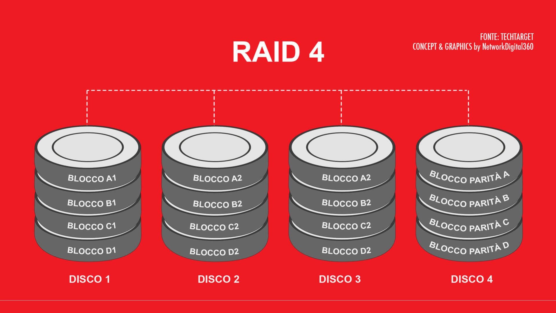 Schema che illustra il funzionamento di RAID 4