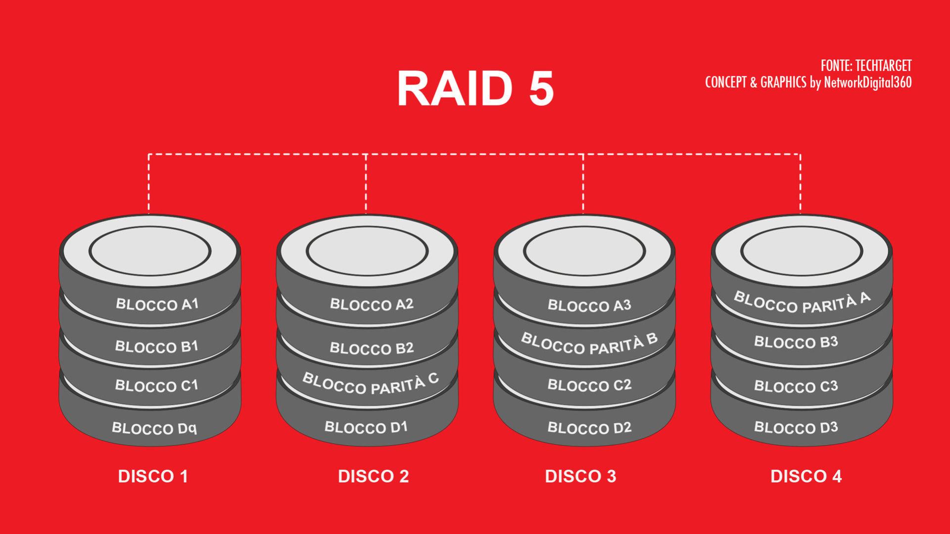 Schema che illustra il funzionamento di RAID 5