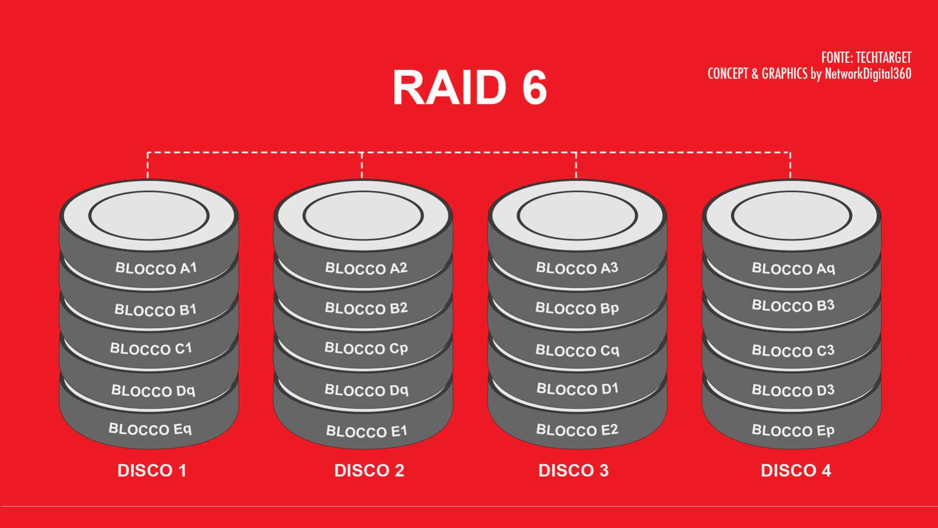 Schema che illustra il funzionamento di RAID 6