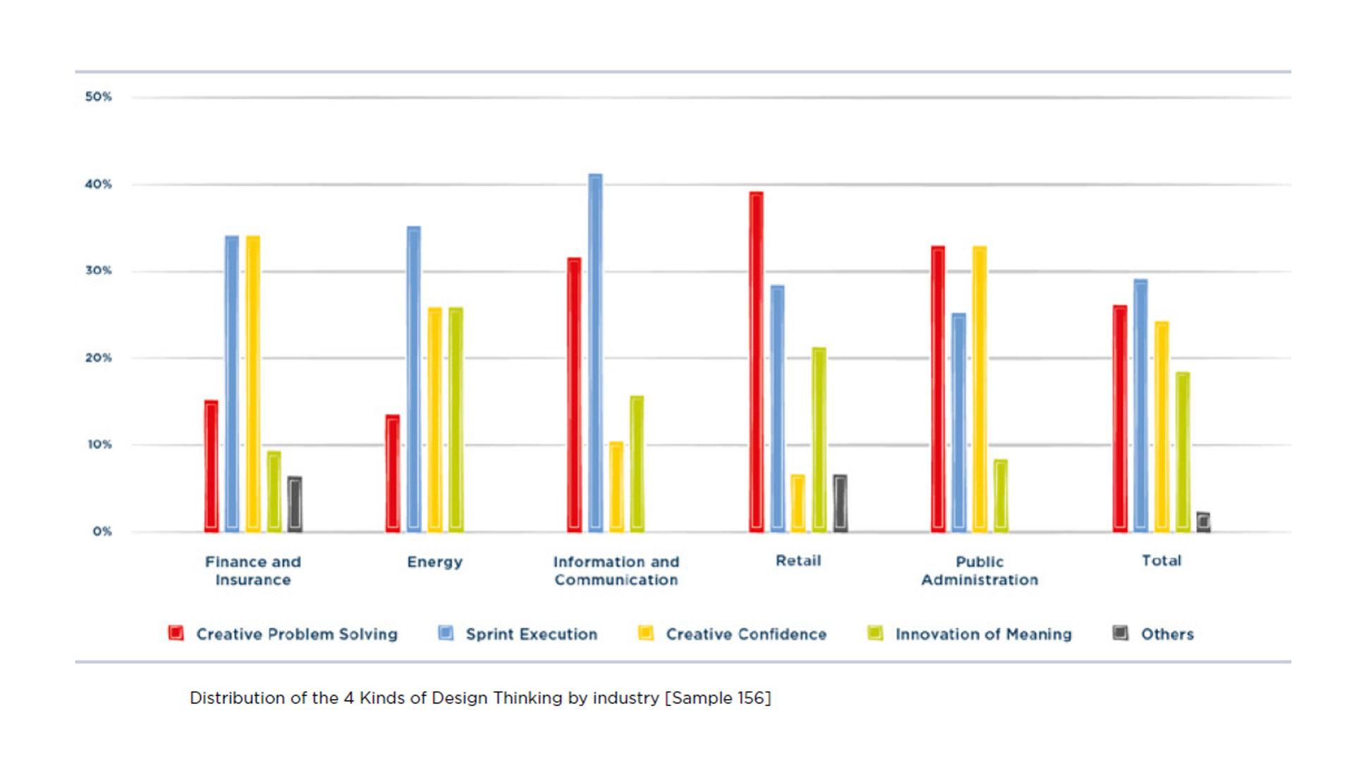 Grafico che mostra la Distribuzione dei diversi approcci di Design Thinking nei principali settori di adozione