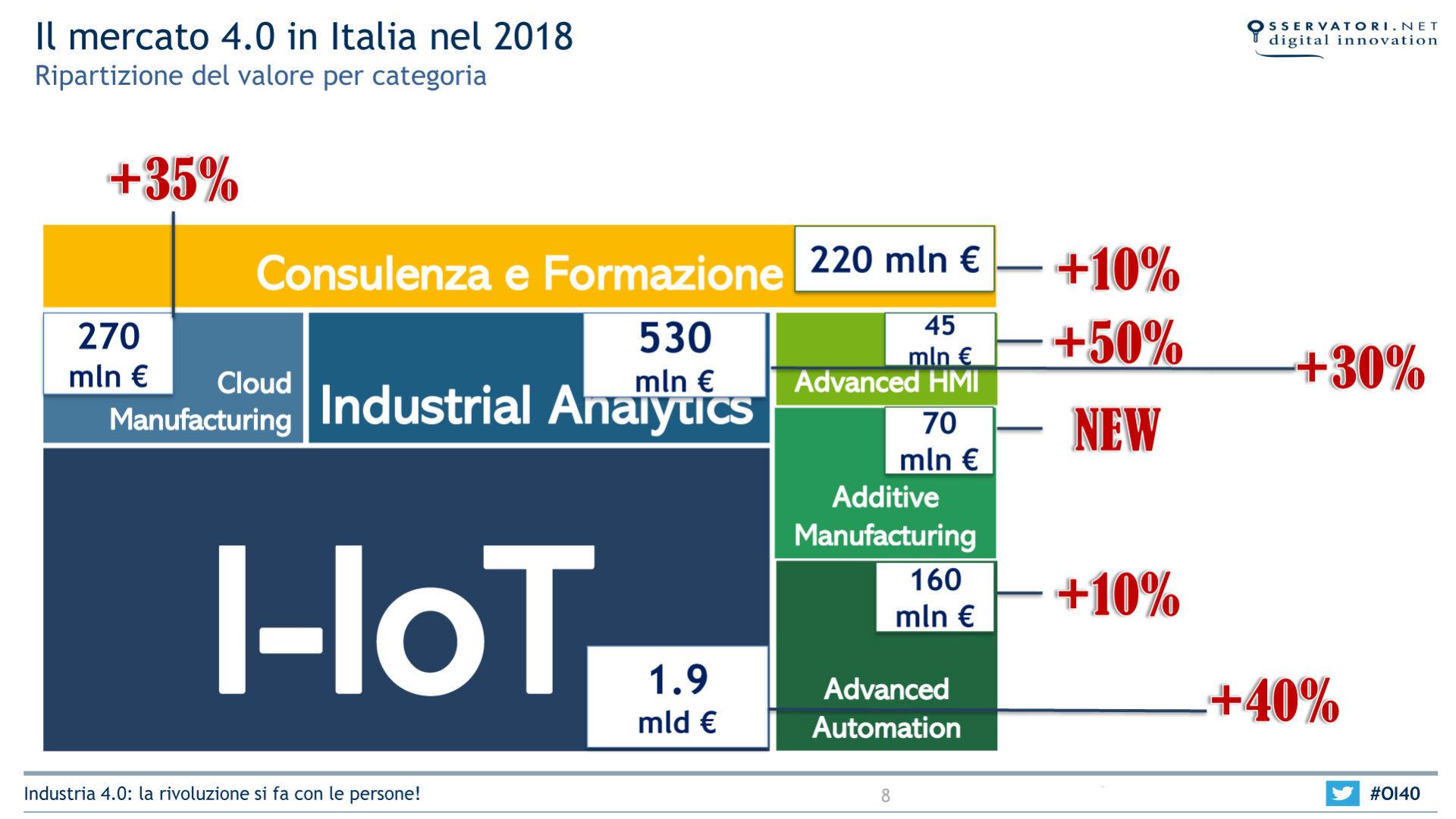 Grafico che mostra Il mercato dell'Industria 4.0 in Italia nel 2018