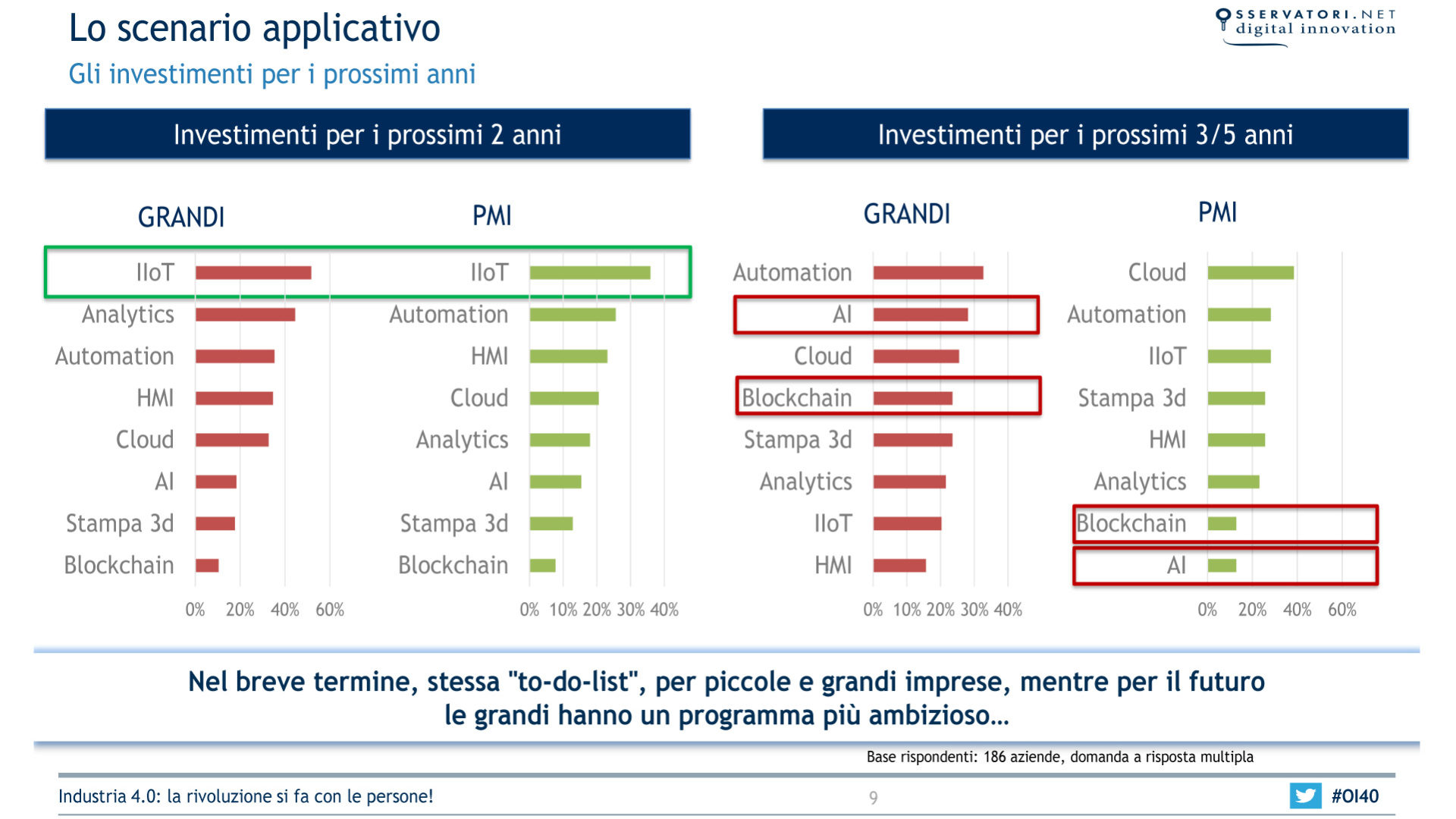 Grafico che mostra Lo scenario applicativo dell'Industria 4.0
