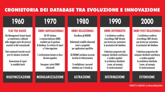 database cronistoria