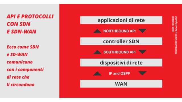 controller SDN
