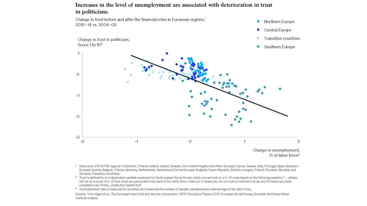 disoccupazione e fiducia politica