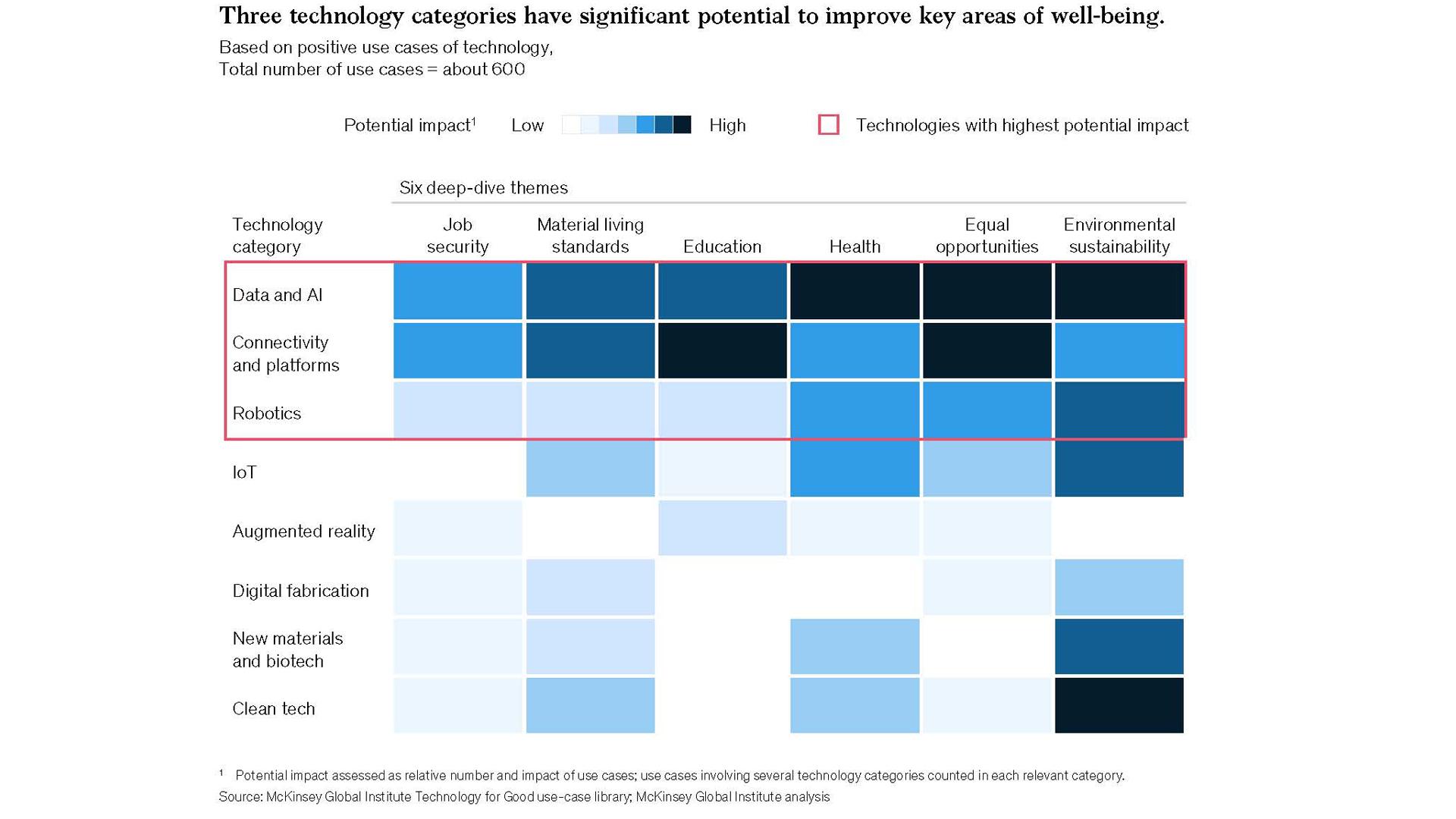 Tecnologia E Benessere L Impatto Dell Innovazione Spinta