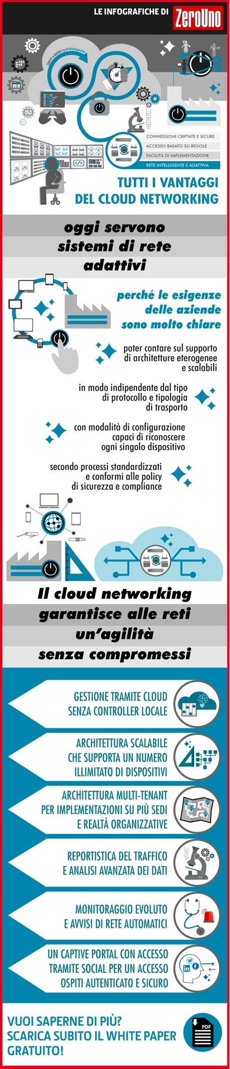 infografica cloud managed networking
