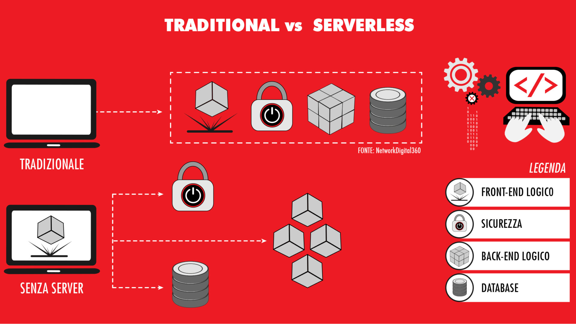 Serverless application vs tradizionale