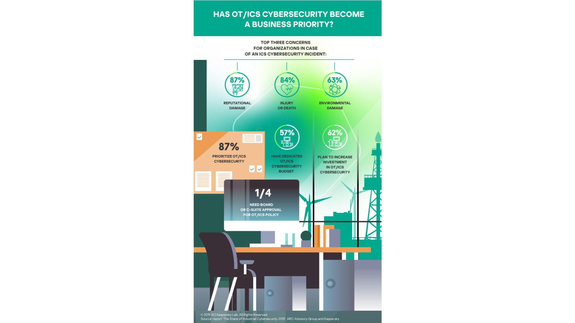 infografica su sicurezza e fattore umano