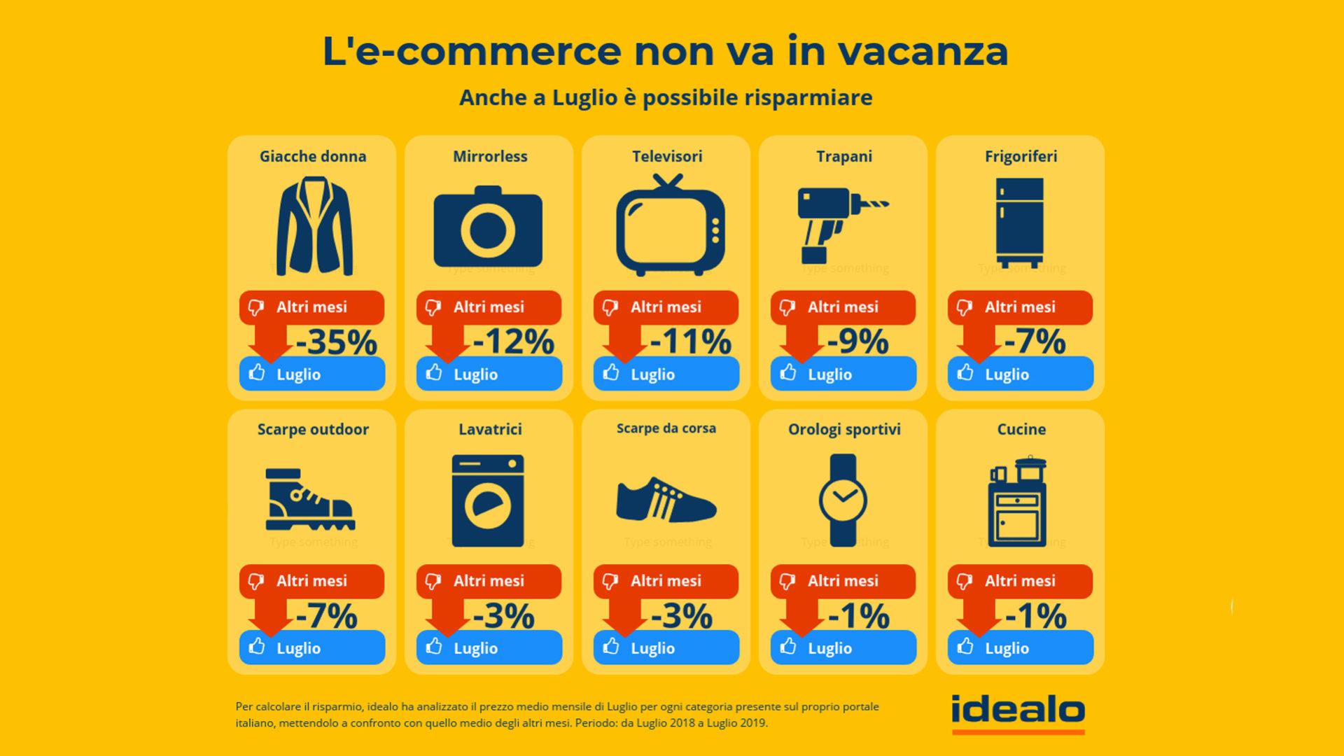 infografica idealo e-commerce luglio