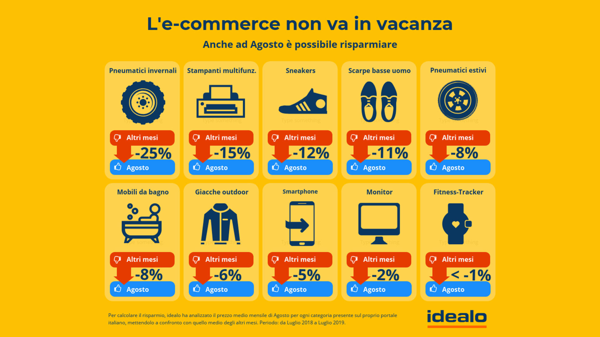 infografica idealo e-commerce agosto