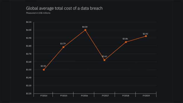 costo data breach 1