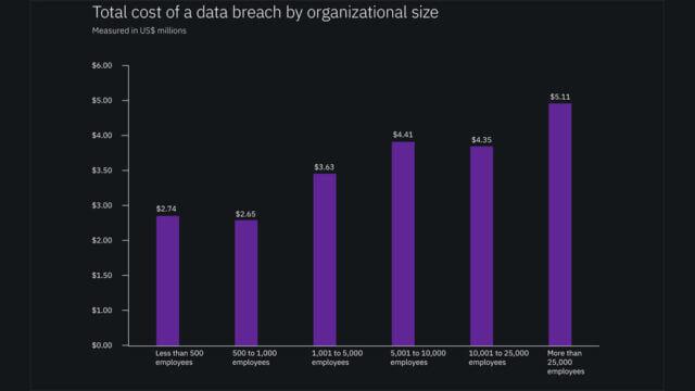 costo data breach 2