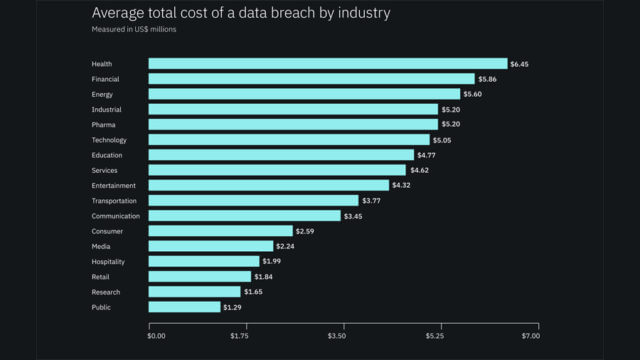 costo data breach 3