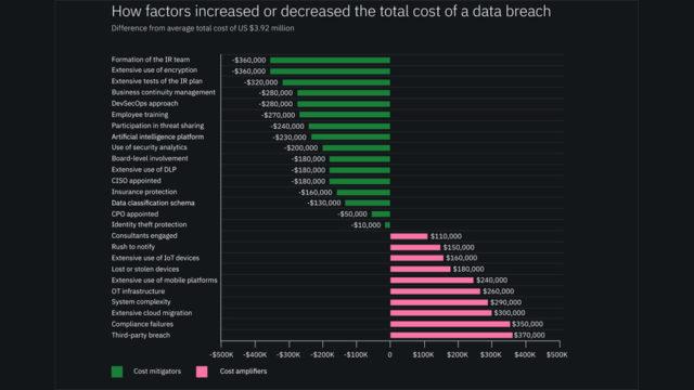 costo data breach 6