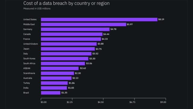 costo data breach 7