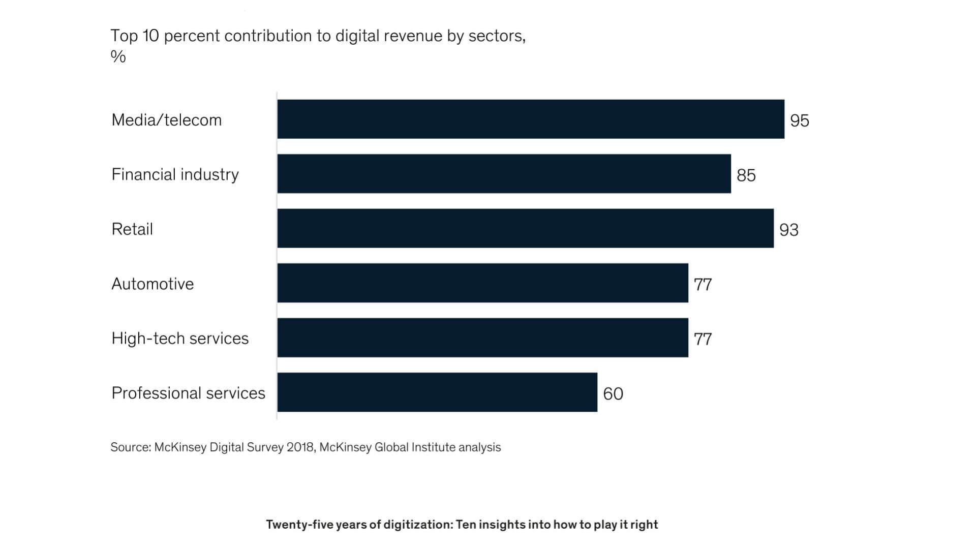 grafico che mostra la digital performance
