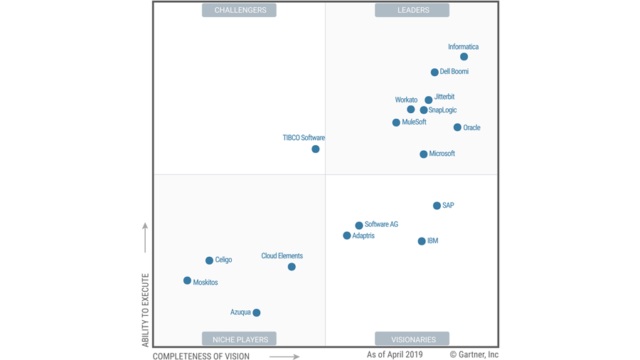 software integration ipaas gartner
