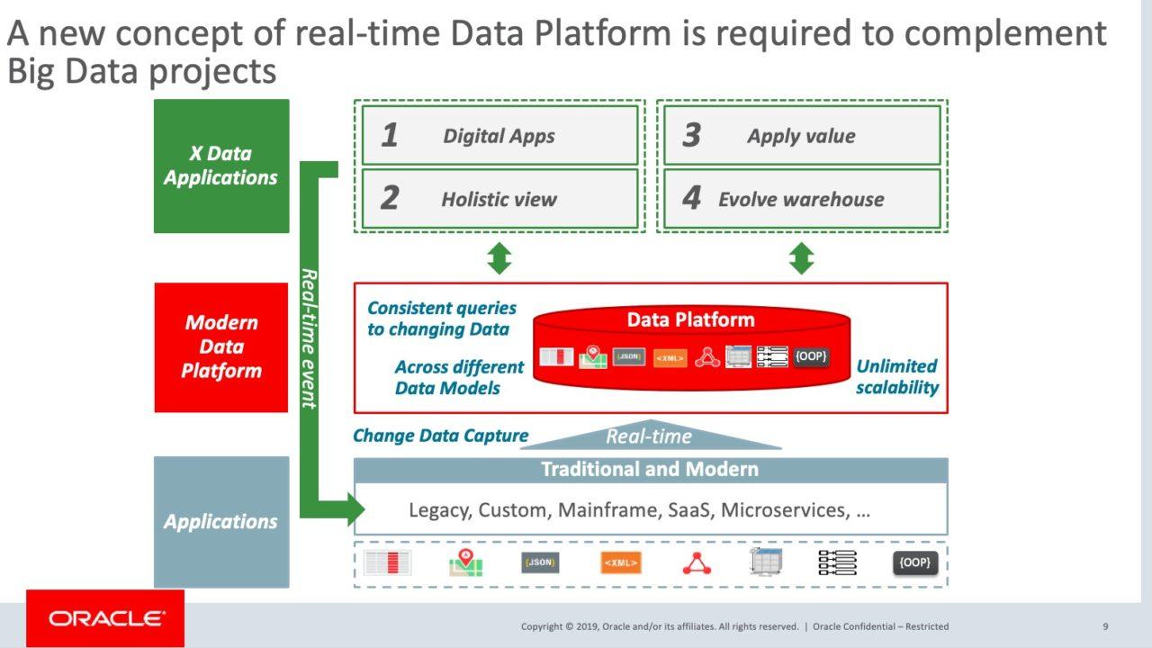 grafico oracle data driven company