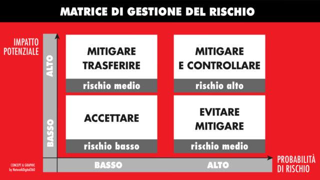 matrice-di-gestione-del-rischio
