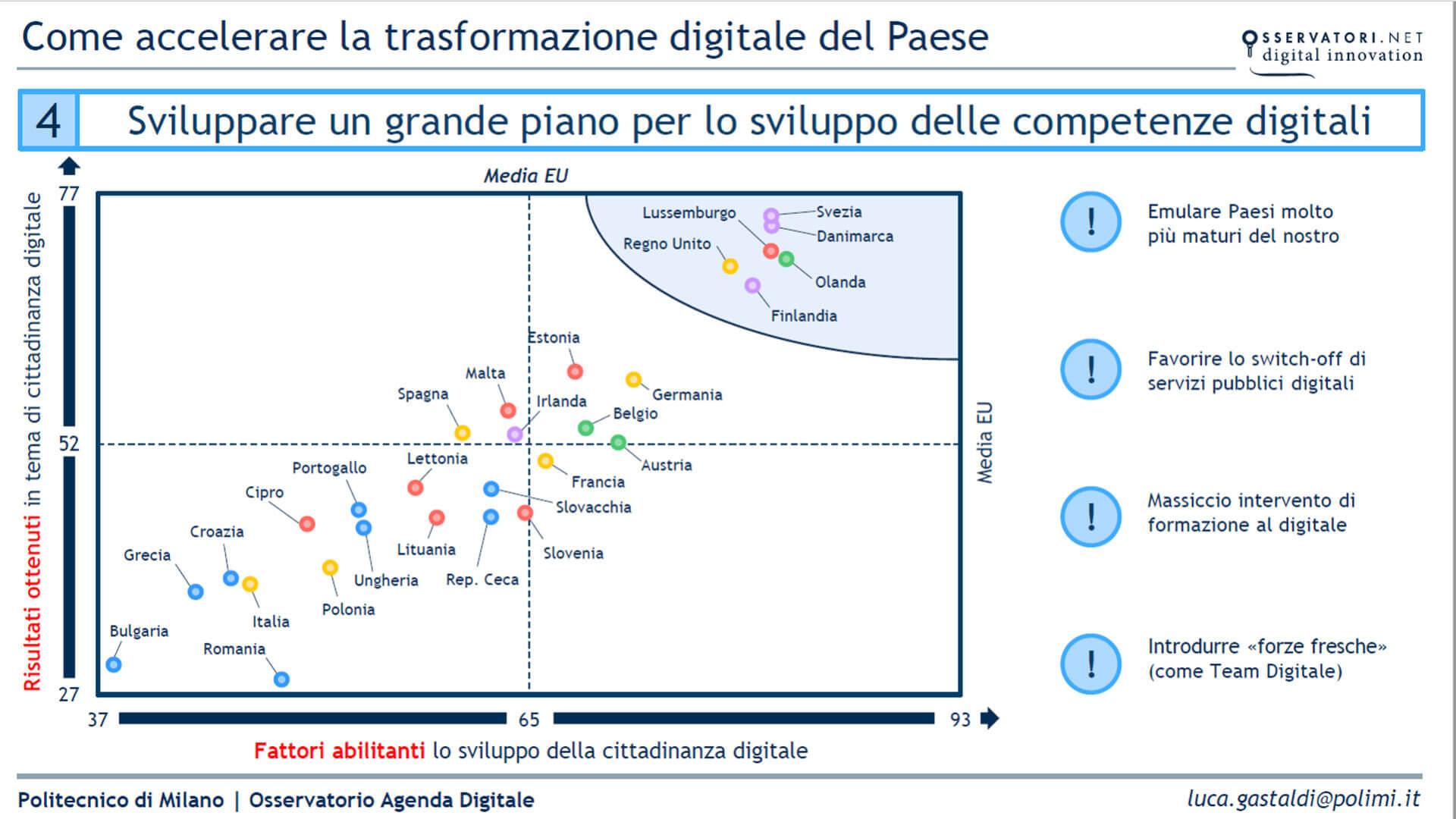 grafico che mostra piano competenze digitali
