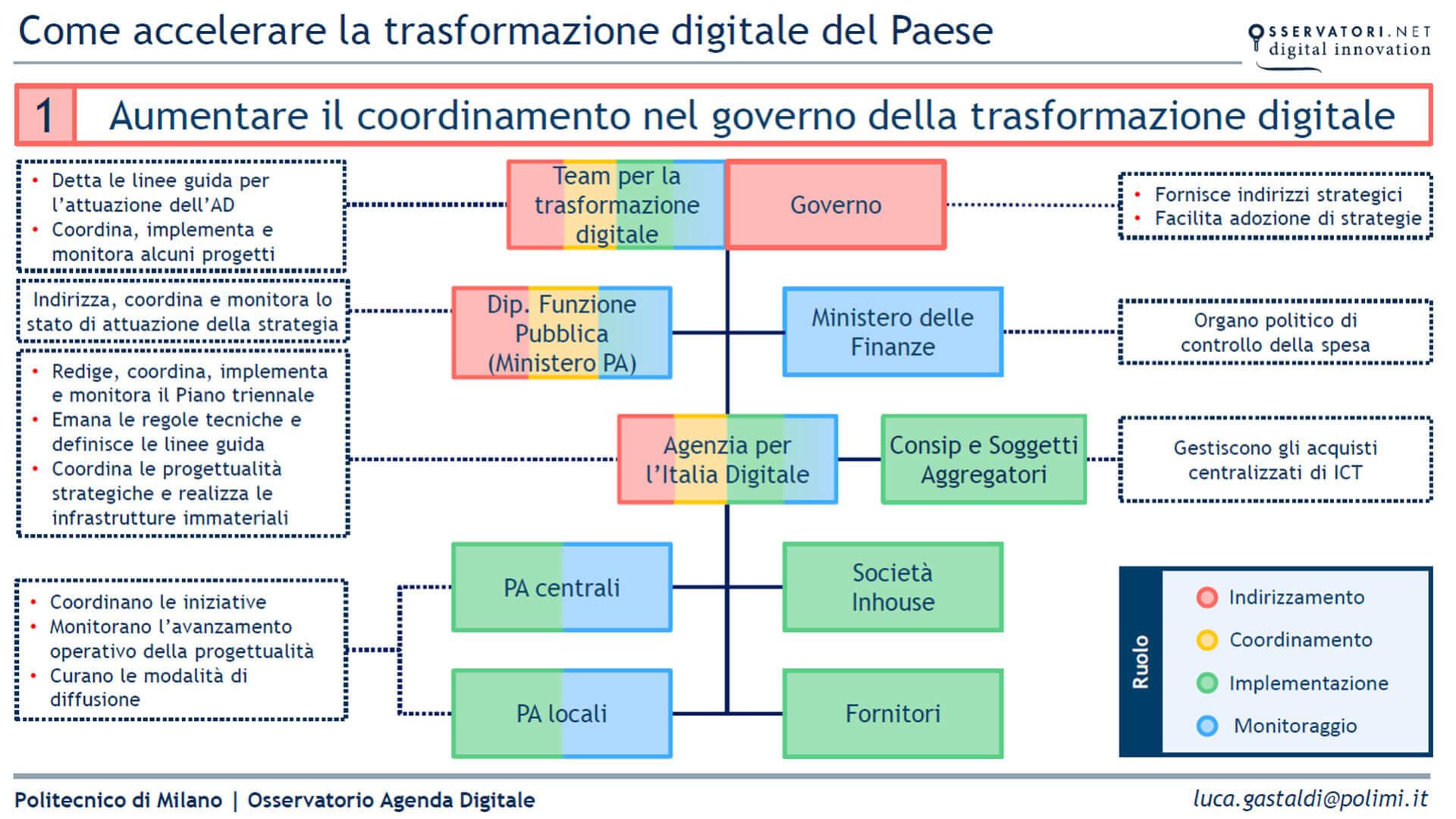 grafico che mostra la complessita della governance