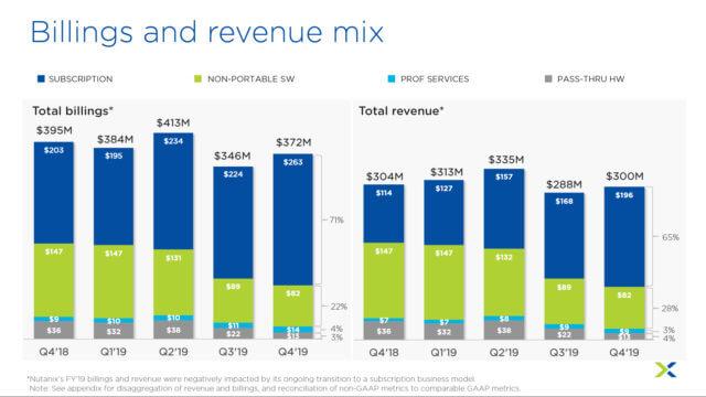 NEXT Conf figura 1_revenue