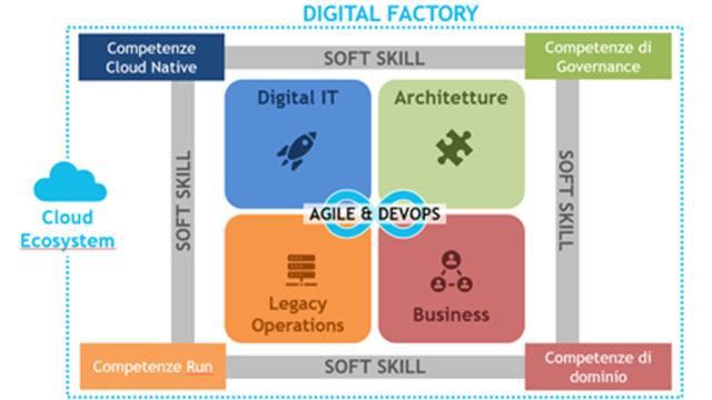 Figura 2 – Il modello di lavoro e le competenze della Digital Factory. Fonte Osservatorio Cloud Transformation della School of Management del Politecnico di Milano