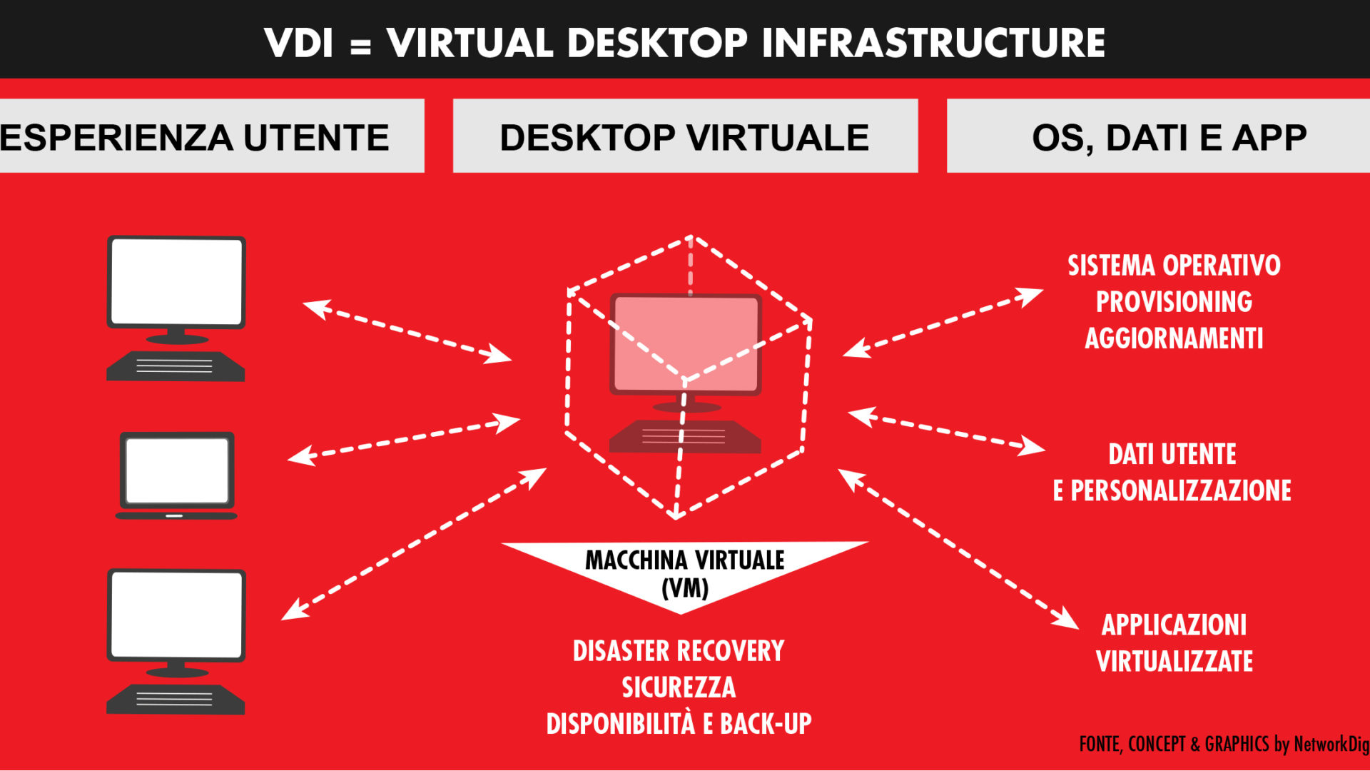 1 Virtual Desktop Infrastructure monitoraggio