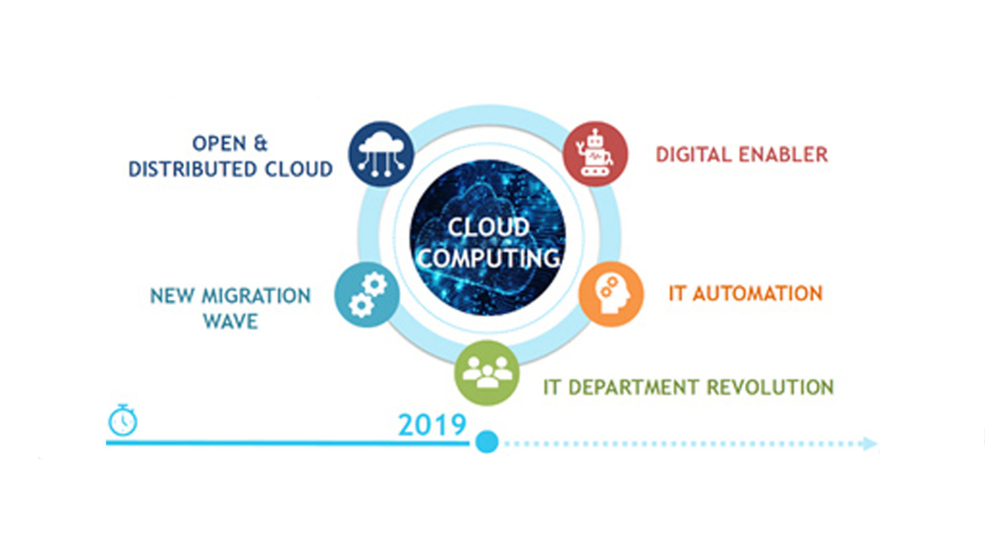 grafico figura 1. Cloud Migration