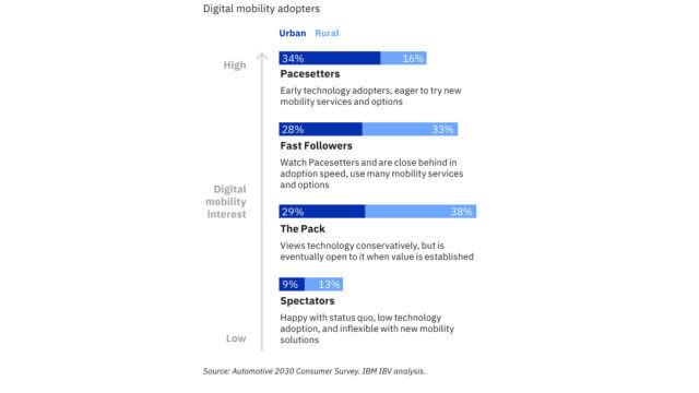 digital car figura 1