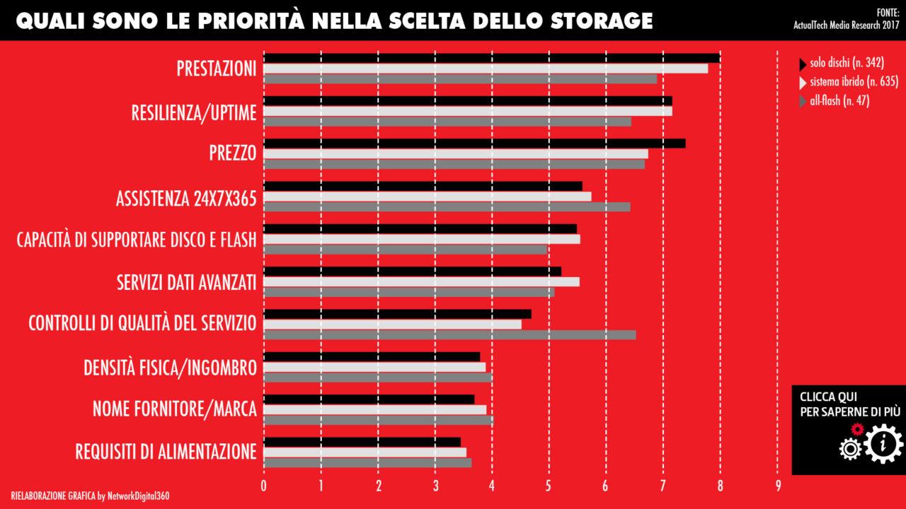 storage-economia-data-driven