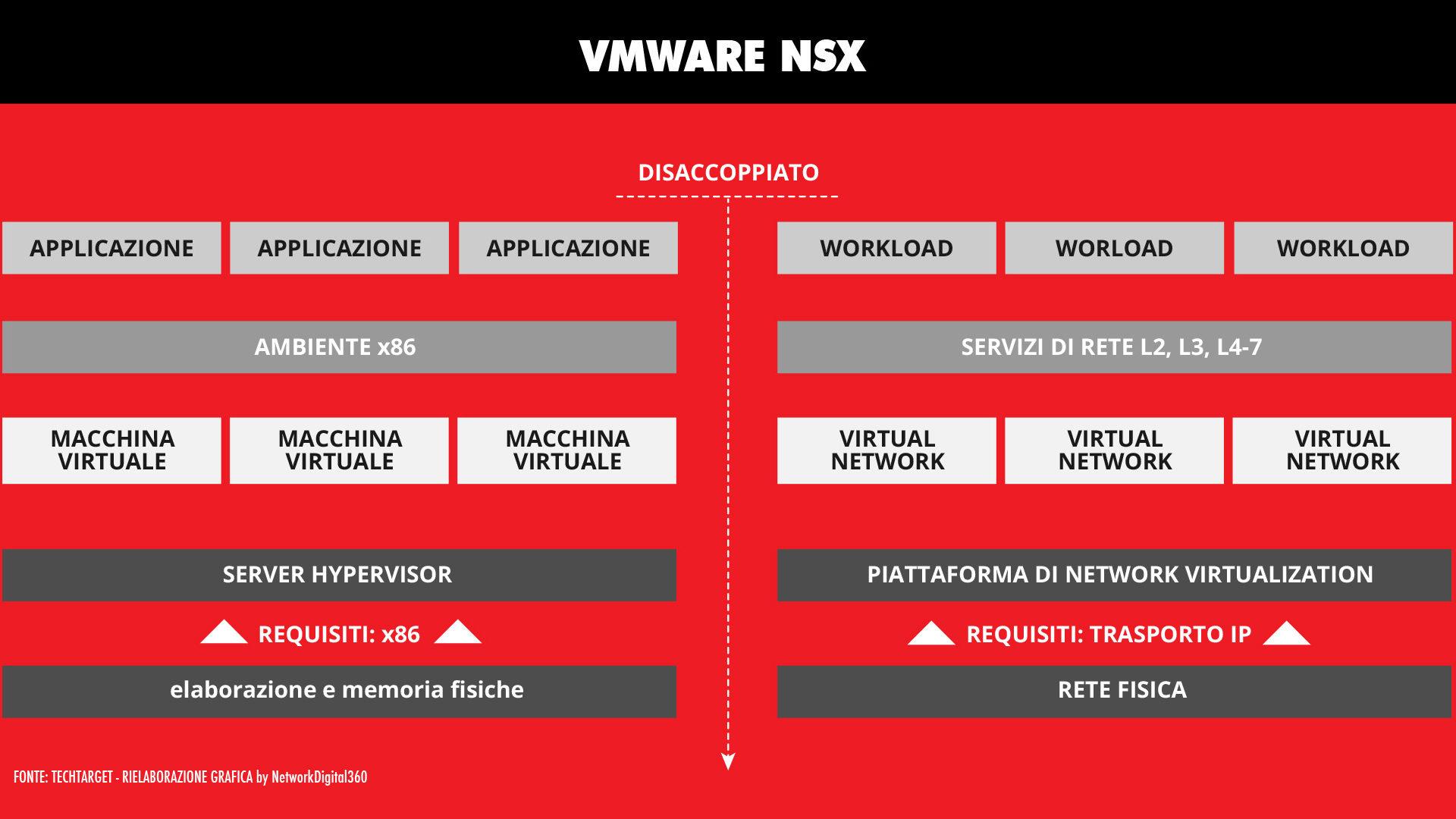 1 virtualizzazione della rete