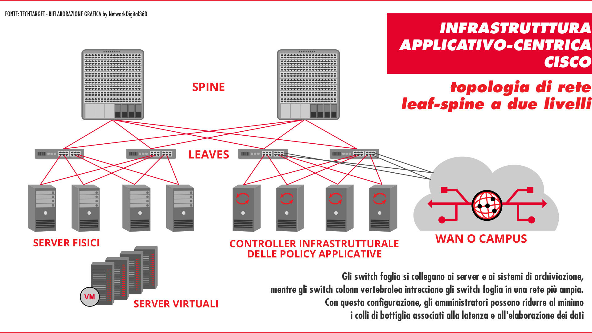 1 network virtualization ACI
