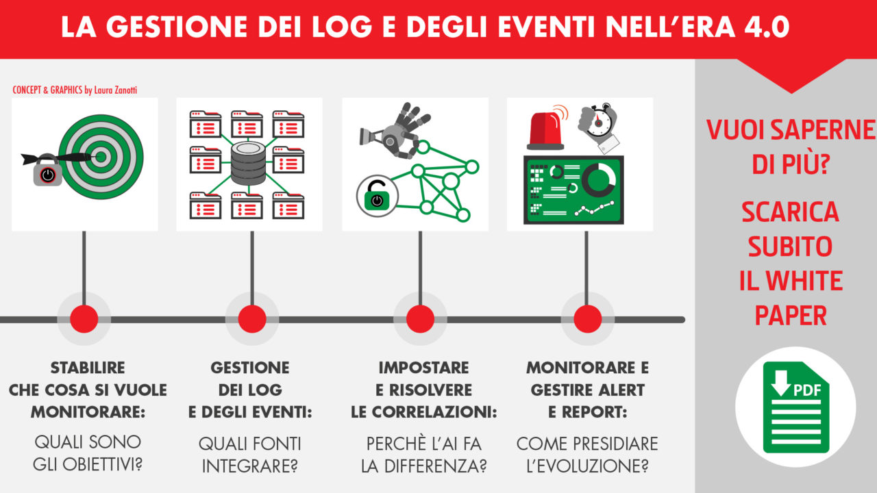 log and event management