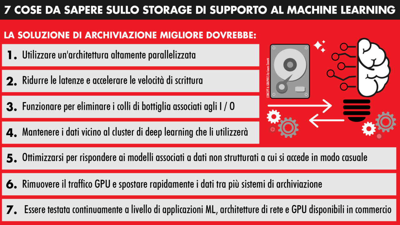 graphic Strategie di archiviazione per il machine learning
